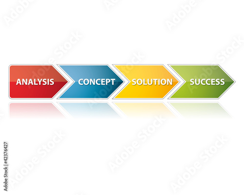 Process arrow scheme - Analysis, Concept, Solution, Success