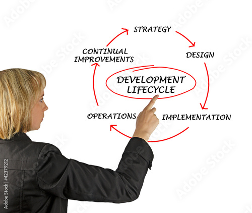 Presentation of development lifecycle