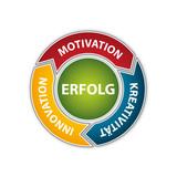 Schema - Motivation, Kreativität, Innovation, Erfolg