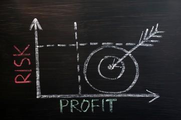 Risk-Profit graph drawn with chalk on a blackboard