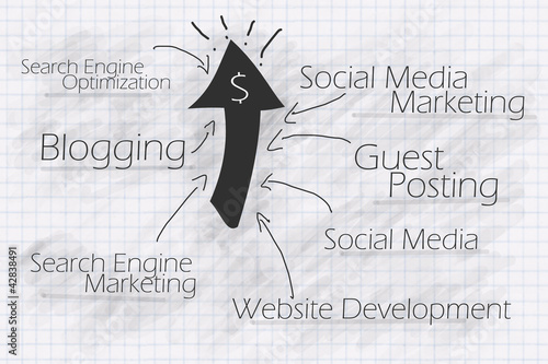 Web Marketing Flow Chart for your Business