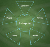 Types of enterprises diagram on chalkboard background.