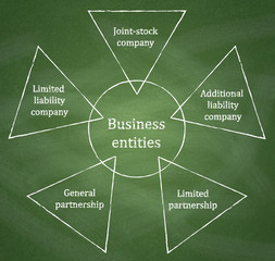 Business entities diagram on chalkboard background.