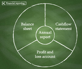 Key statements in financial reporting .