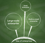 Size of enterprises diagram on chalkboard background.