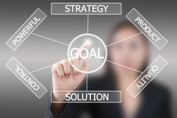 Business lady pushing plan to goal.