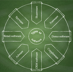 Types of software. Diagram on chalkboard background