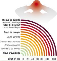 Bruit - Échelle des niveaux de bruit B