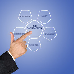 Presentation of job satisfaction diagram