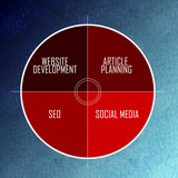 Internet Marketing competitive advantage