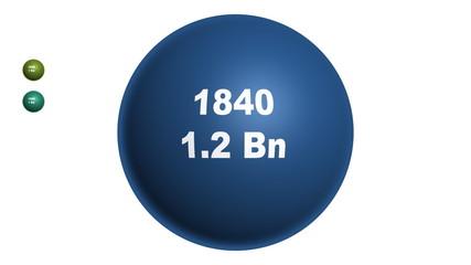 World population at 20 year intervals.