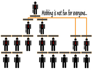 mobbing organizational corporate hierarchy chart of a company