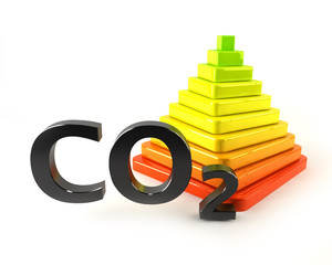 CO2 Diagramm