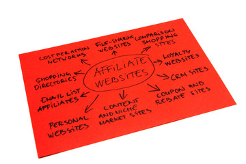 Affiliate Websites Diagram