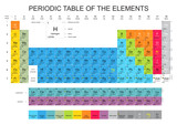 Fototapety Periodic Table of the Elements