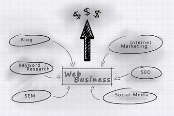Web business development