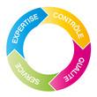 contrôle/ qualité/ expertise