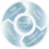 Strategic Plan Chart