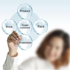 Business women draw success