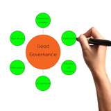 Hand draw diagram of good governance