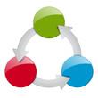 Prozess - 3 Möglichkeiten