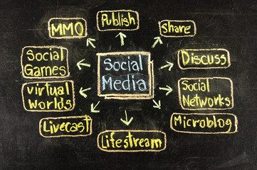 Conceptual hand drawn social media