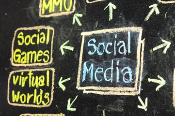 Conceptual hand drawn social media