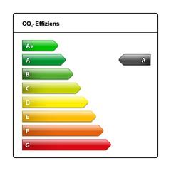 co2- Effizienzklasse  A