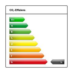 co2- Effizienzklasse  G