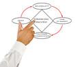 Diagram of financial success