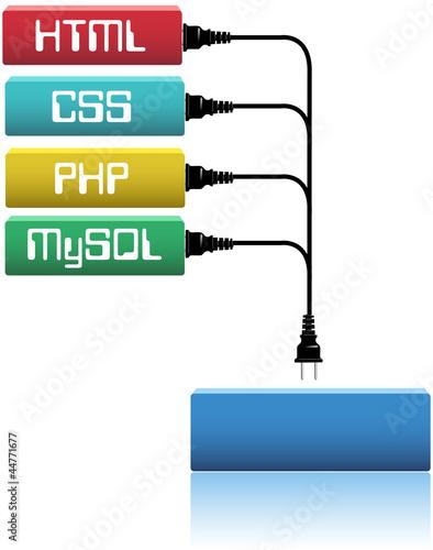 Plug html css php into website dev