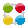 Prozess - 4 Möglichkeiten