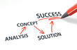 ANALYSIS => CONCEPT => SOLUTION => SUCCESS
