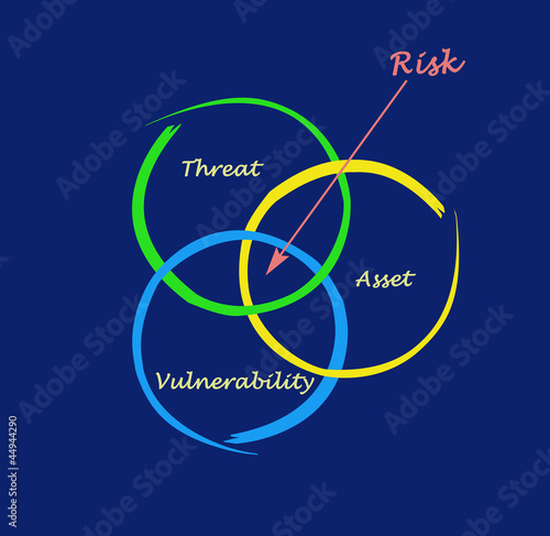 Defenition of risk