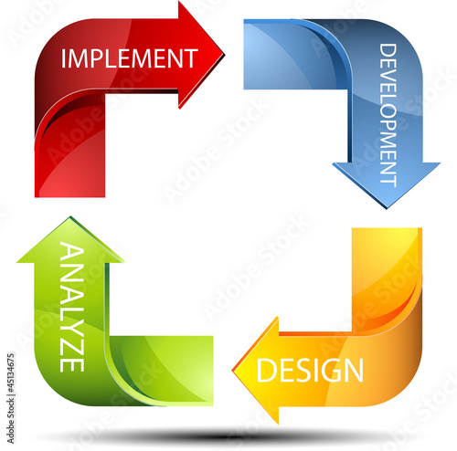 Software process cycle