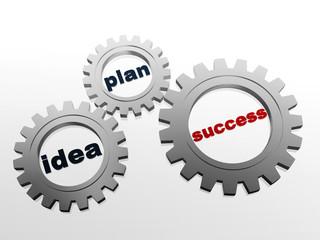 idea, plan, success in grey gear-wheels