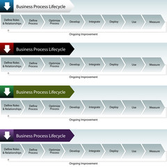 Business Process Lifecycle Banner