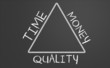 relation between time, money and quality