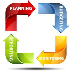 Circle arrows planning budgeting monitoring repoting