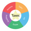 Taxes circular concept with colors and star