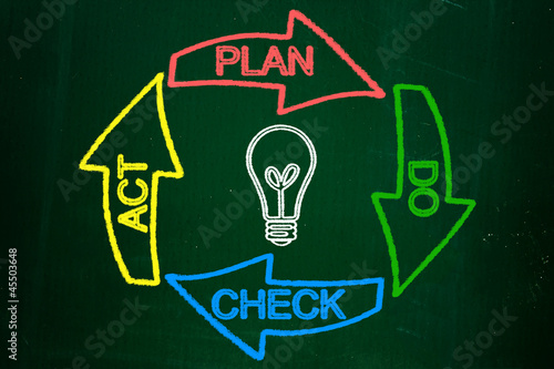 Plan Do Check Act diagram