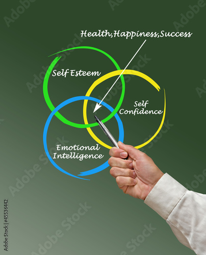 Sources of health, happiness, and success