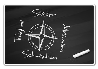 Tafel Kompass Stärken