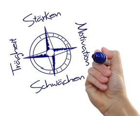 Kompass Analyse Stärken Schwächen