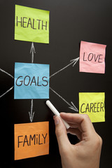 Hand Showing Goals Diagram on Blackboard