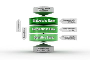 Ebenen Facilitymanagement grün