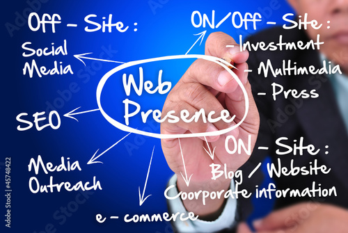 business man writing concept of web presence.