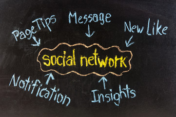 The word SOCIAL NETWORK
