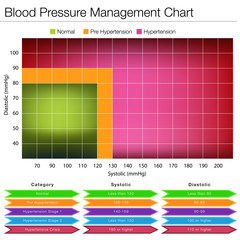 Blood Pressure Management Chart