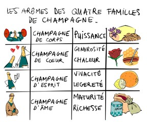 classification des champagnes